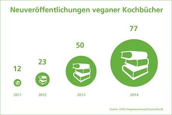 vegane kochbuecher_2011_bis_2014_